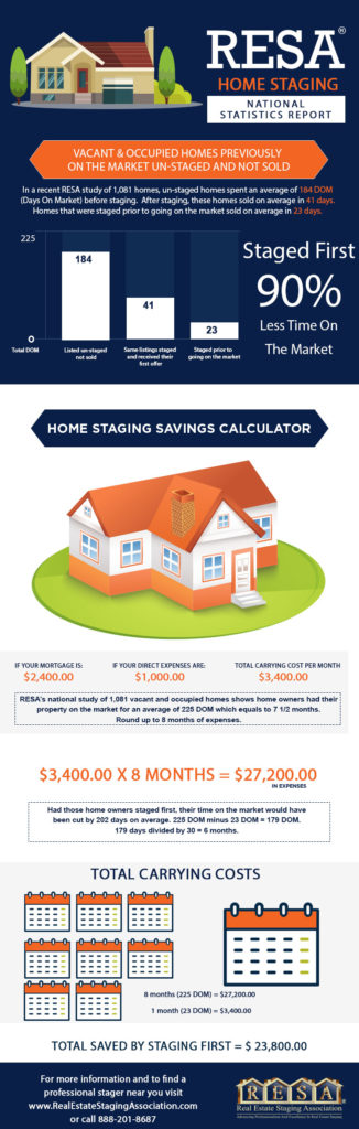 real estate home staging infographic